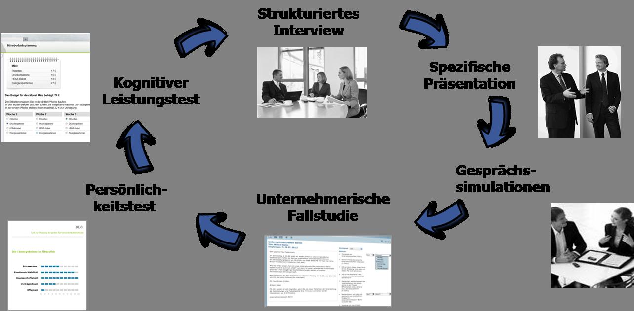 Eignungsdiagnostik, Potenzialanalyse, DIN 33430, Assessment Center ...